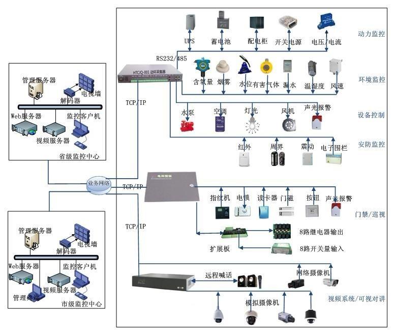 视频监控子系统功能 视频系统接入各子站视频控制模块,通过网络可以