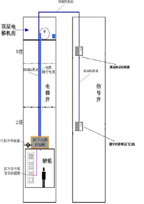 电梯IC卡控制系统预留有智能接口,可以与楼宇对讲系统进行联动控制;当屋内住户通过对讲系统确定单元门口的访客身份后,按下对讲分机上开门按键,小区单元门打开;单元门口对讲主机同时将此开门信号通过RS485总线发送给电梯IC卡控制系统中的通讯协议转换器,协议转换器将此开门信号转换成电梯IC卡控制器可以识别的信号,再转送到轿厢顶部的电梯IC卡控制器,控制器识别此开门信号,开放对应的楼层按钮,访客即可进电梯按对应楼层按钮到达指定楼层。
