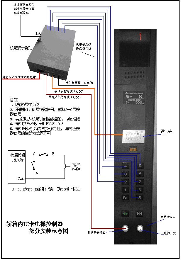 电梯控制系统的工作原理是通过截取电梯的控制