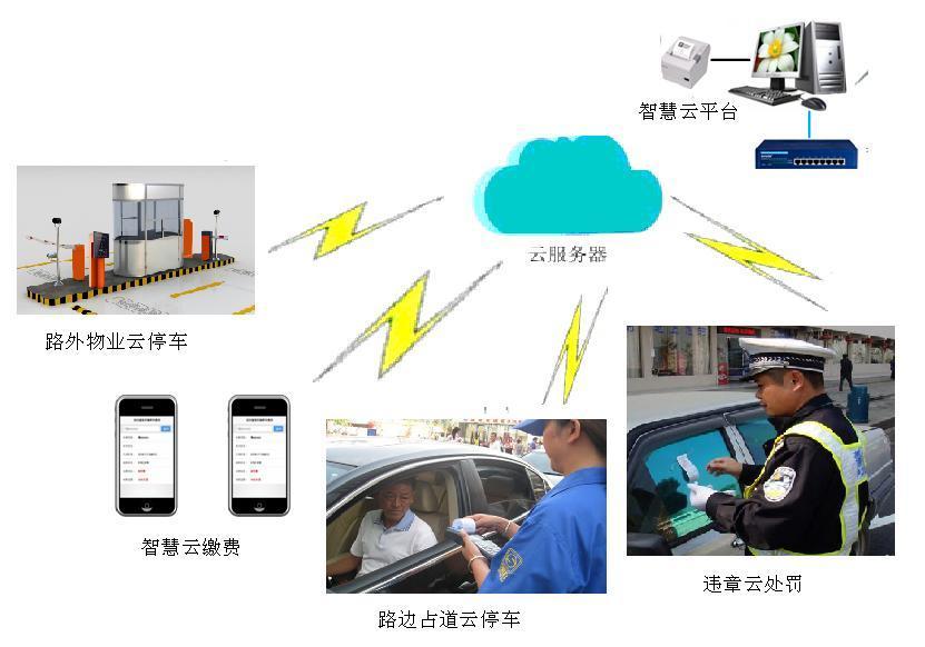 城市静态车辆管理-智慧云停车详细说明